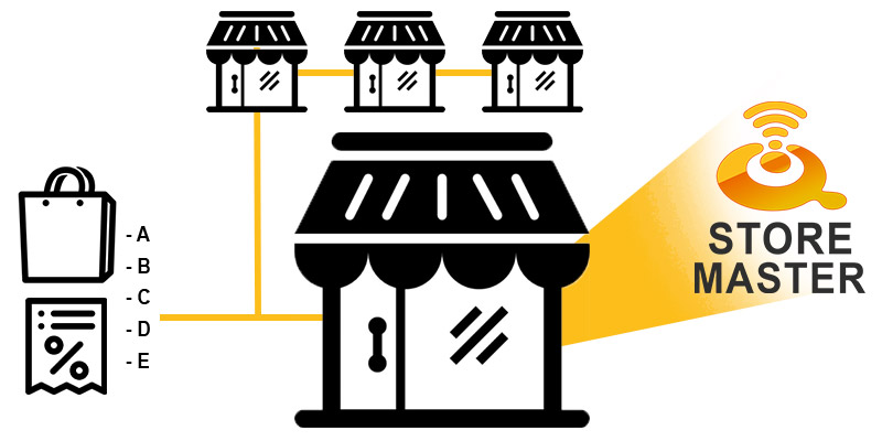 Modulo software per il controllo centralizzato di più Punti Vendita con gestione dei listini, assortimenti, promozioni, ecc. in base a esigenze differenziate per settore o zona