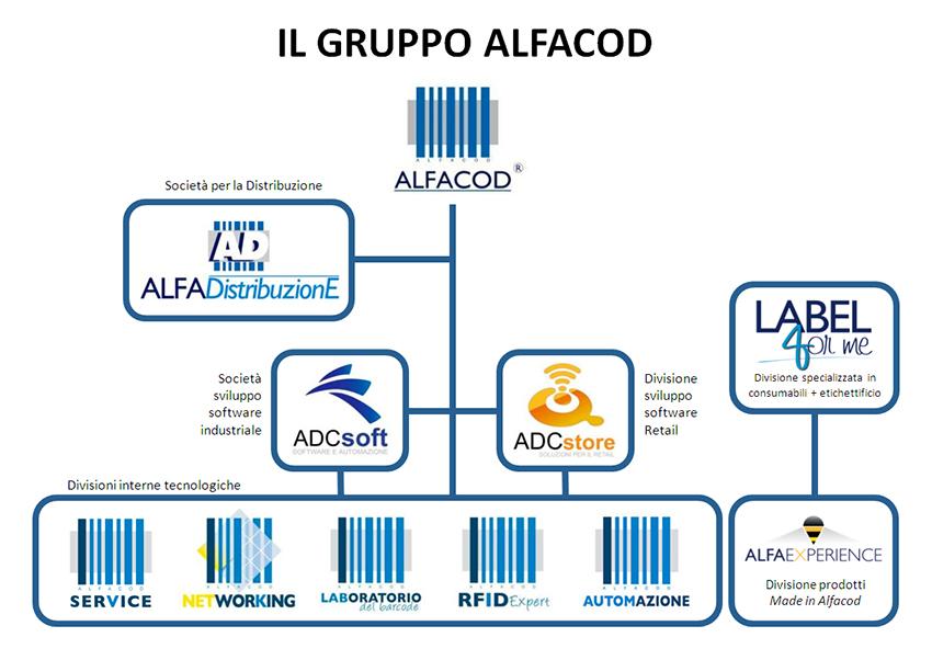 gruppo-alfacod-chi-siamo