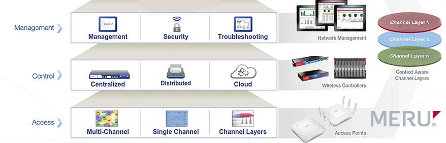 Software gestione reti wi-fi