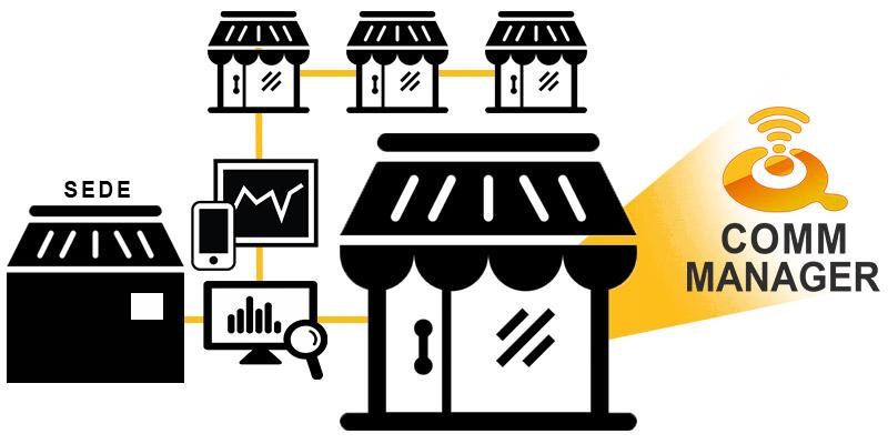 Modulo software per la gestione delle comunicazioni tra sede e punti vendita, include le modalità online e offline con cruscotto di controllo flussi. Modulo scalabile in base alle necessità e all'organizzazione dei PdV del cliente