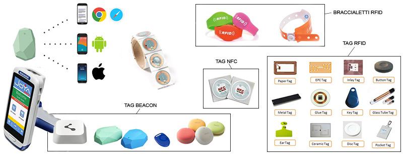 Soluzioni per la tracciabilità, identificazione, geolocalizzazione delle persone attraverso tag rfid, card rfid o braccialetti rfid