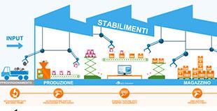 Sistemi di tracciabilità ed identificazione
