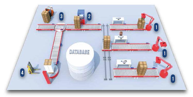 eagle automation software gestione monitoraggio automazione processi e macchinari presenti nella produzione, fine linee, magazzino