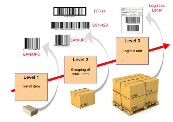 software per la creazione e gestione di layout etichetta differenziati per infiniti prodotti in produzione e fine linea