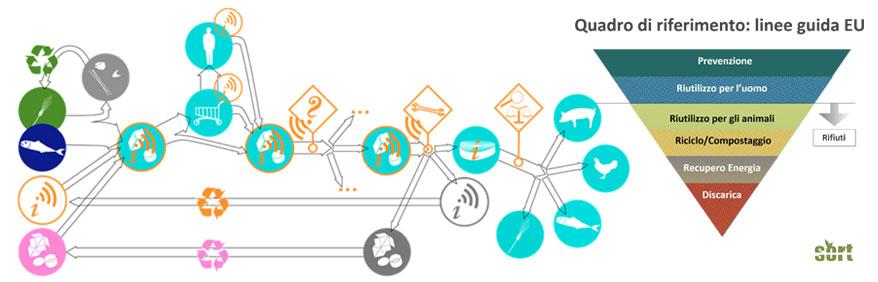 tracciabilità ed il controllo di ogni step dell'intero ciclo dei rifiuti