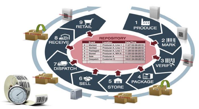 Sistemi di tracciabilità e rintracciabilità alimentare
