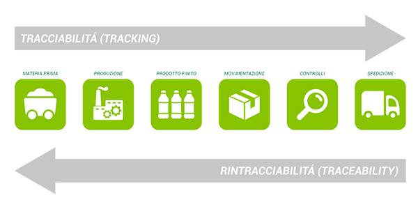 tracciabilità-rintracciabilità-securetrack(600x300px)
