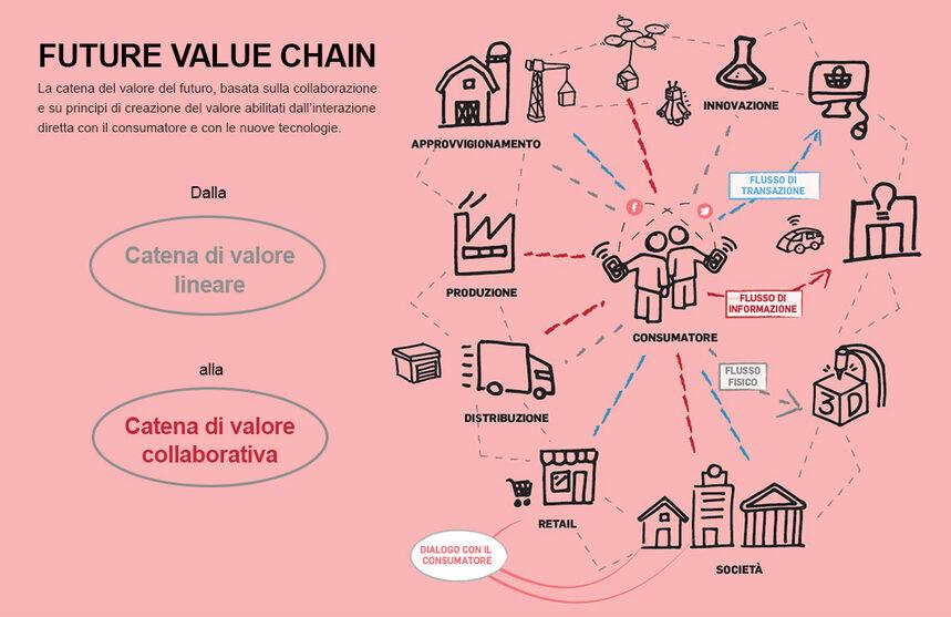 catena del valore del futuro: catena collaborativa