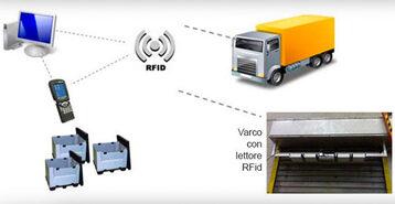 Soluzioni Rfid e RTLS/Geolocalizzazione e tracciabilità merce