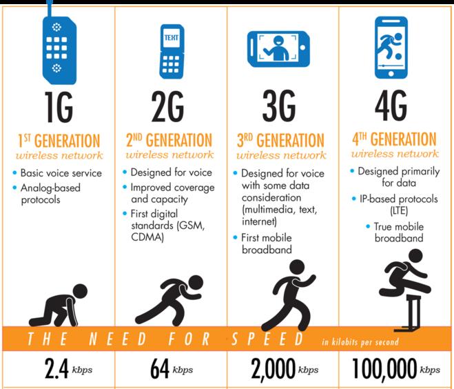 generazioni-wireless-network-cellulari-smartphone(660x564)