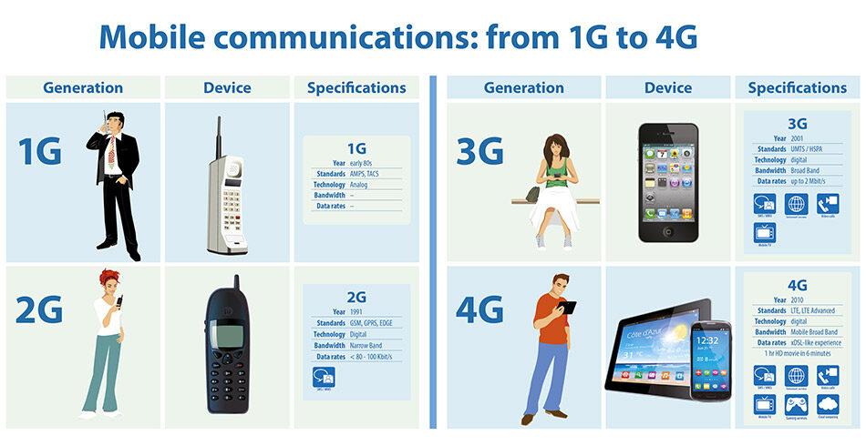 comunciazioni-mobile-da-1g-a-4g(950x490)
