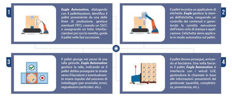 infografica-fine-linea-produzione(780x328)