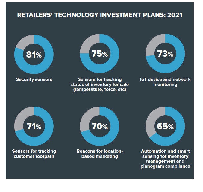 retailer-technology-investment-plans-2021