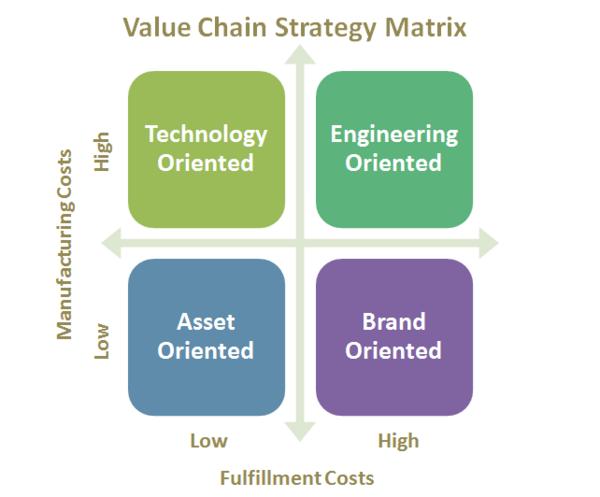 value chain strategy - tecnologia a supporto per interagire direttamente con il cliente e catturare dati e informazioni: interessi, bisogni, desideri