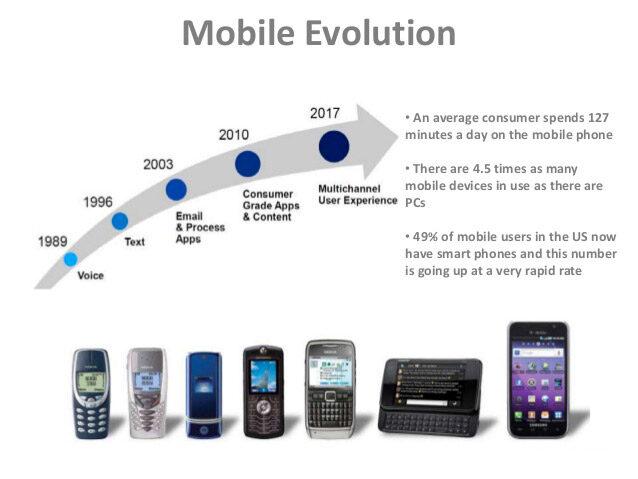 mobile-evolution(638x479)