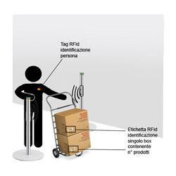controllo accessi rfid, piedistalli e varchi rfid per lettura professionale di persone, merce, card, etichette, tag rfid