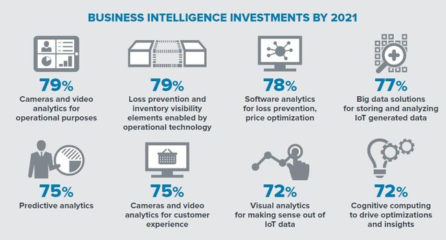 business-intelligence-investments-by-2021