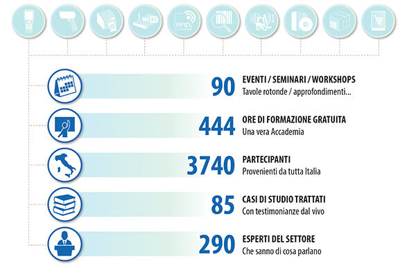 accademia-italiana-aidc-alfacod-numeri